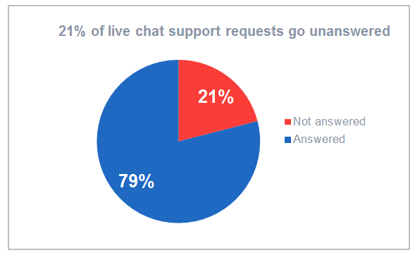 21-percent-of-live-chat-requests-go-unanswered