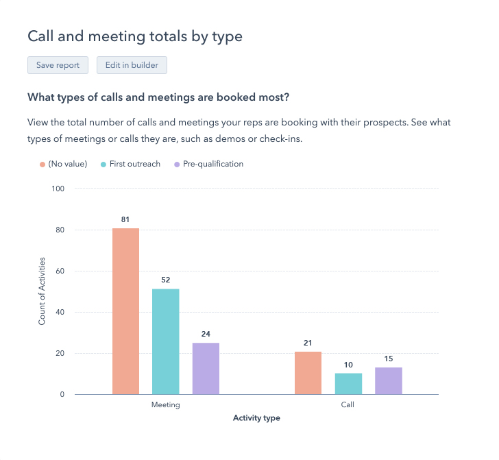 CallandMeetingTotalsByType