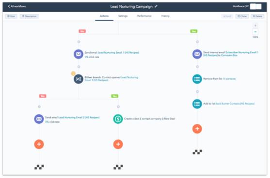 HubSpot CRM Workflow
