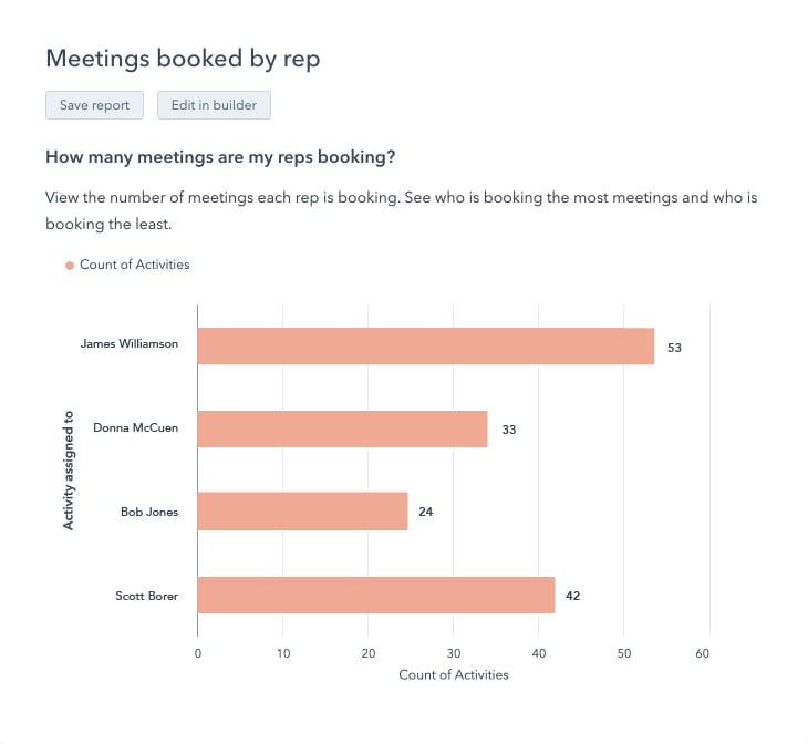 MeetingsBookedByRep