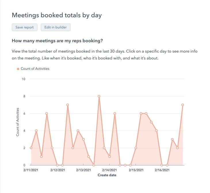 MeetingsBookedTotalsByDay