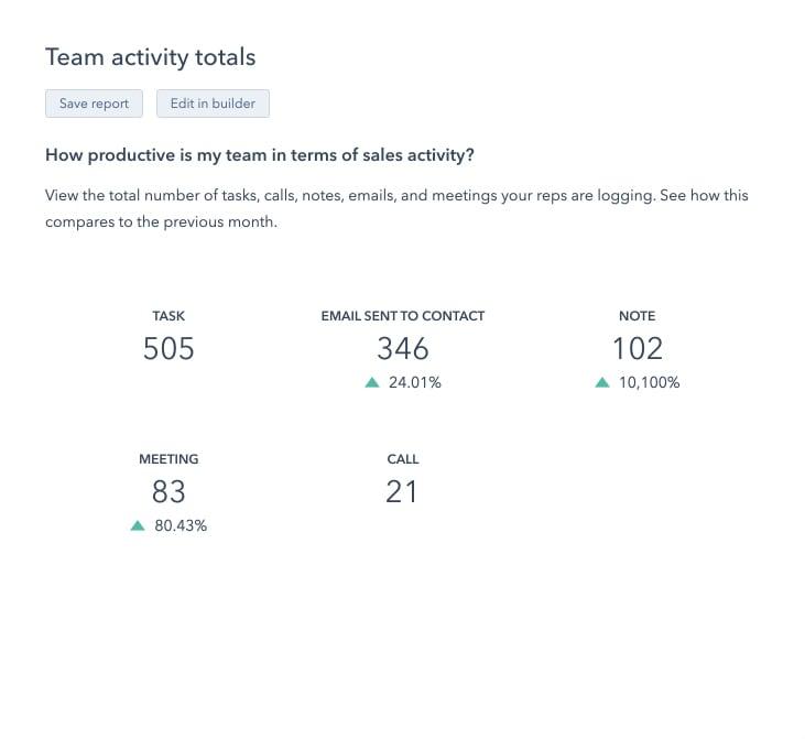 TeamActivityTotals