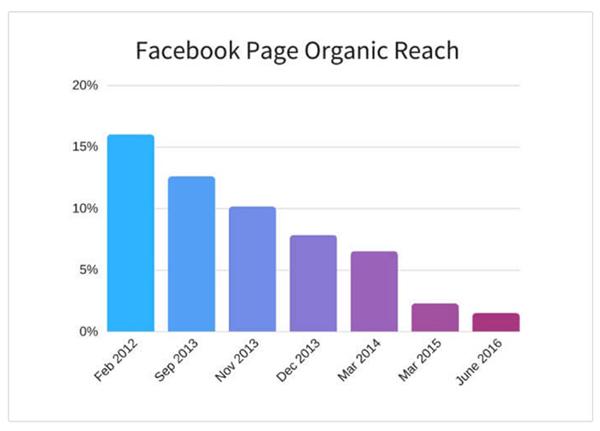 Facebook page organic reach