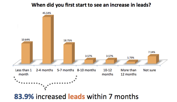HubSpot - Inbound Marketing Strategy timeline