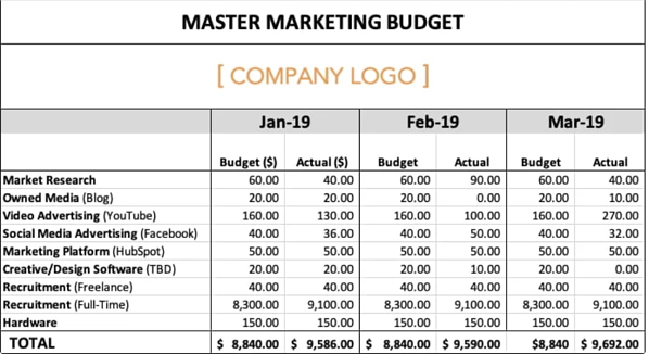 HubSpot - Marketing Budget Example