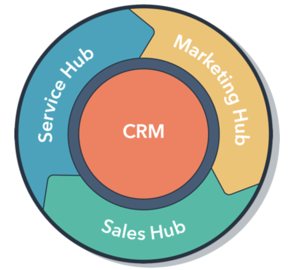 HubSpot - marketing flywheel