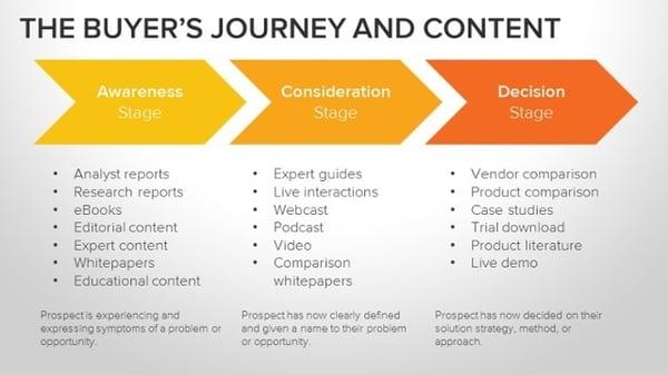 buyer's journey with content desciptions