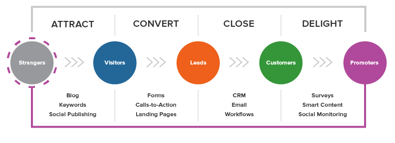 The Inbound Marketing Methodology HubSpot Pricing