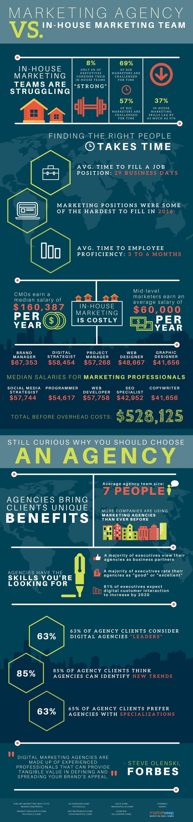marketing agency vs. in-house team
