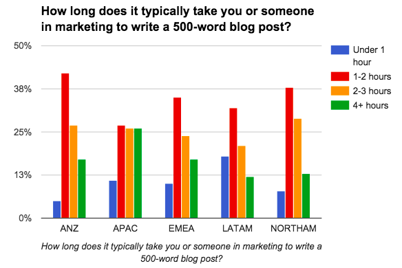 graph demonstrating marketing pricing based on time it takes to write a blog post