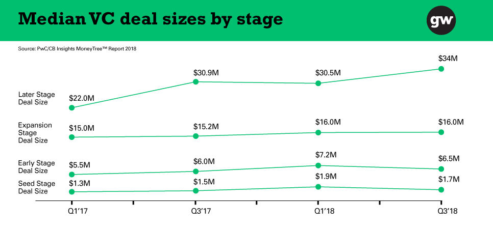 Median VC deal size