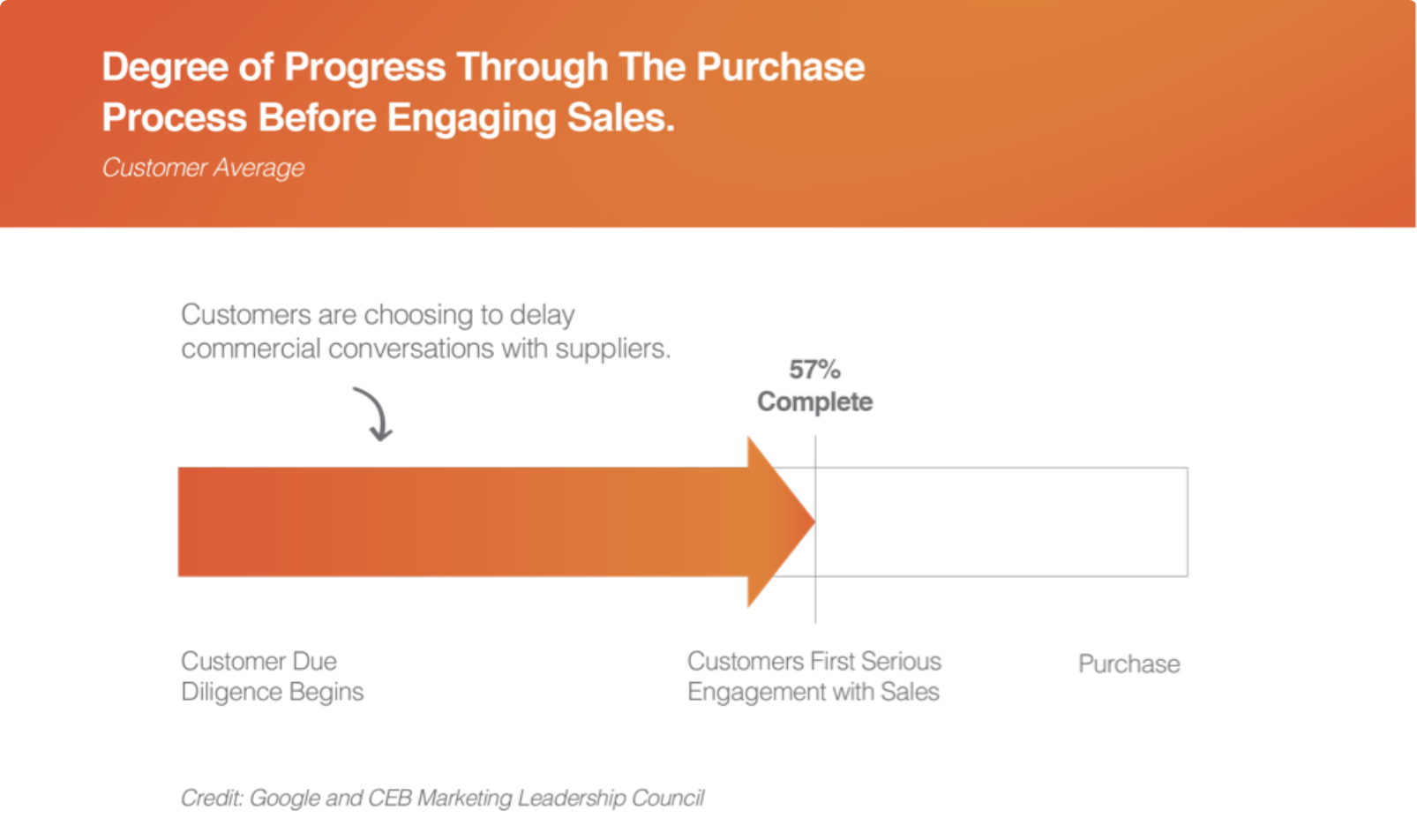 Progress Through the Purchase Process-1