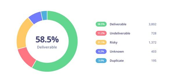 best apps for startups - Blaze Verify
