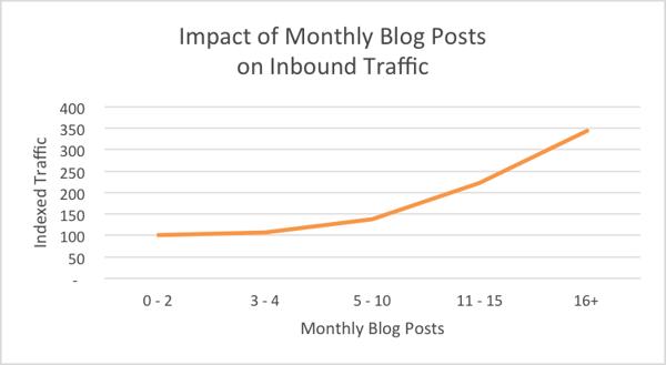 blog post impact on traffic