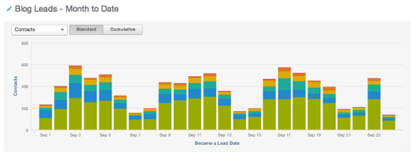 blog leads report tells you if inbound marketing isn't working