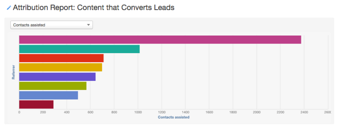 lead generating content report tells you if inbound marketing isn't working