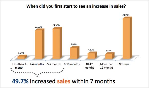 inbound marketing increase sales within 7 months