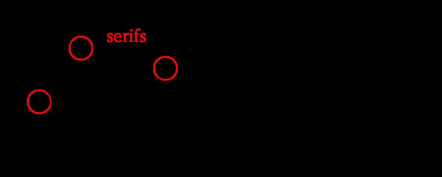 serif vs. sans serif fonts