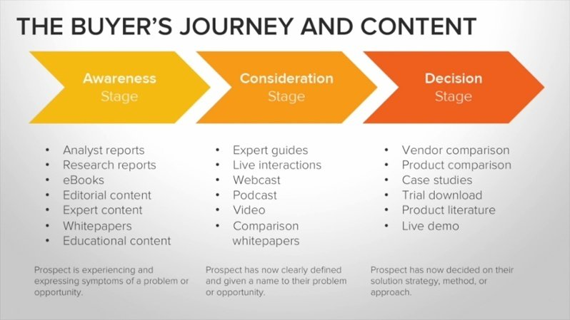 the buyer's journey and content