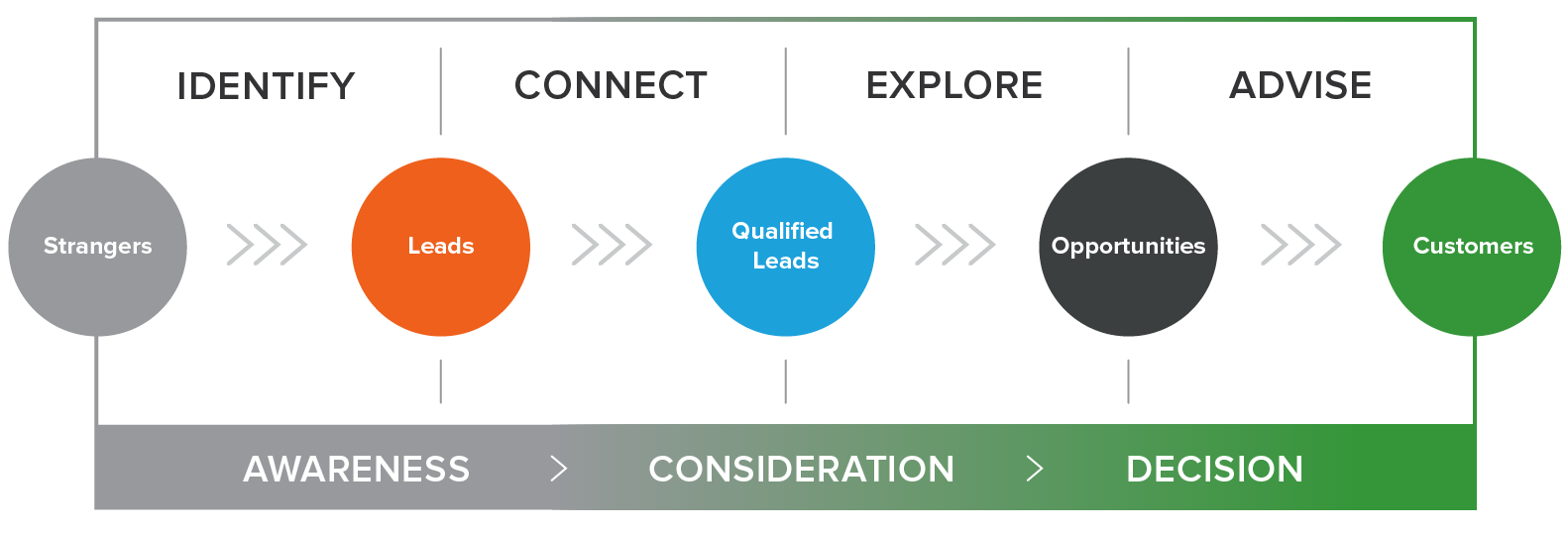 the inbound sales methodology