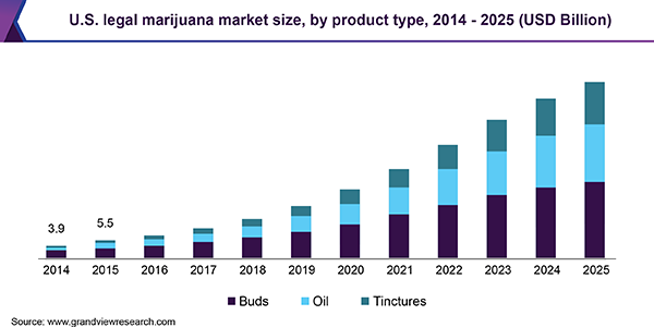 us-legal-marijuana-market